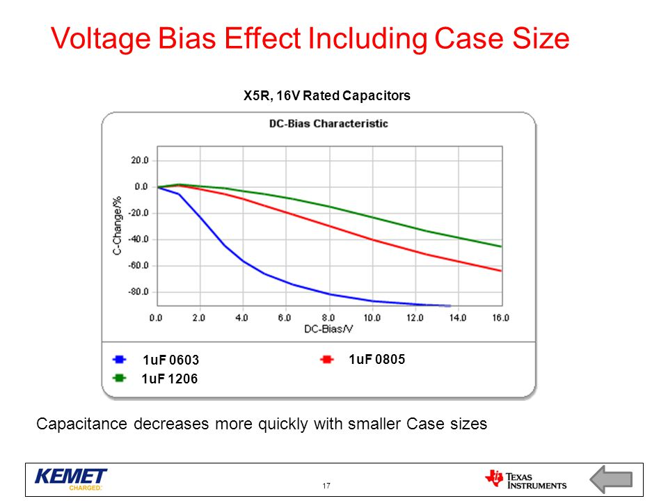 Voltage Bias Effect Including Case Size