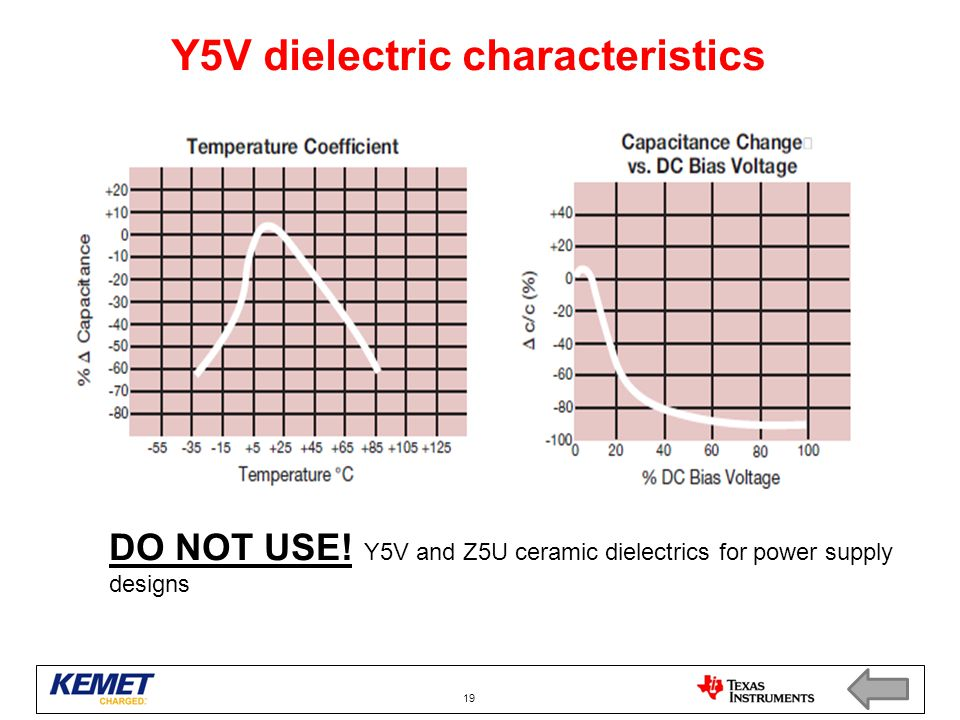 Y5V dielectric characteristics