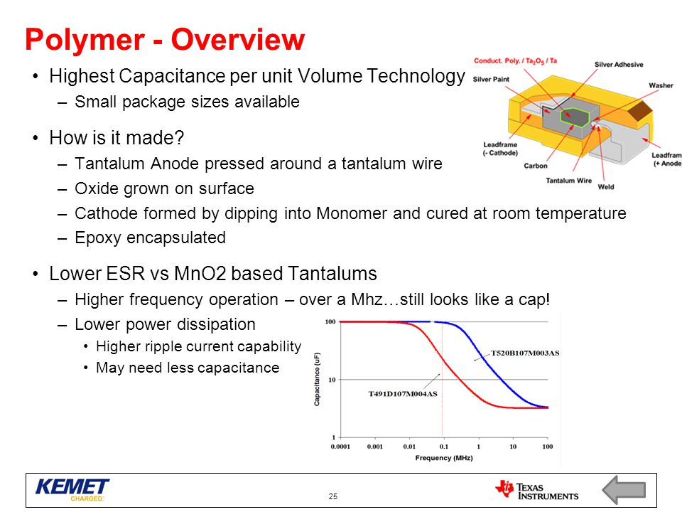 Polymer - Overview Highest Capacitance per unit Volume Technology