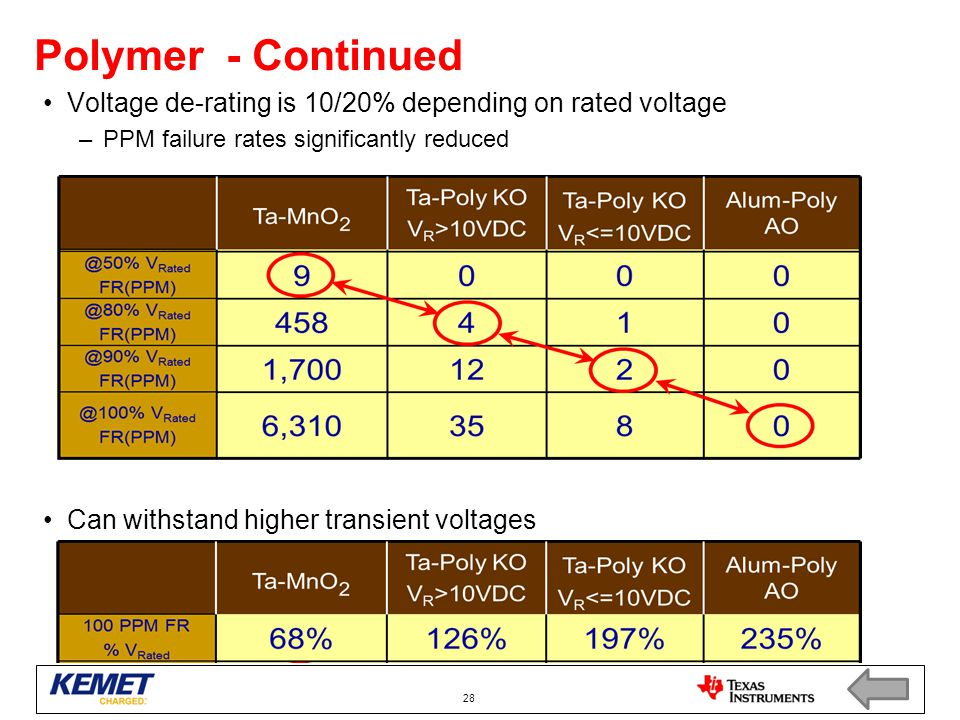 Polymer - Continued Voltage de-rating is 10/20% depending on rated voltage. PPM failure rates significantly reduced.