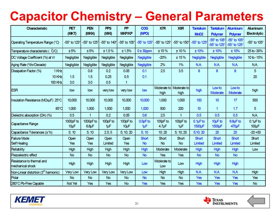 Capacitor Chemistry – General Parameters