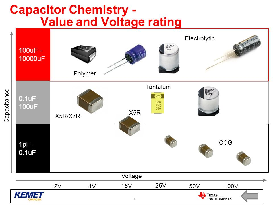 Capacitor Chemistry - Value and Voltage rating