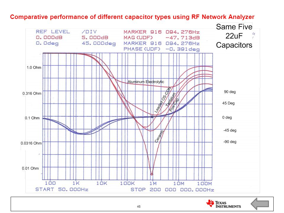 Comparative performance of different capacitor types using RF Network Analyzer