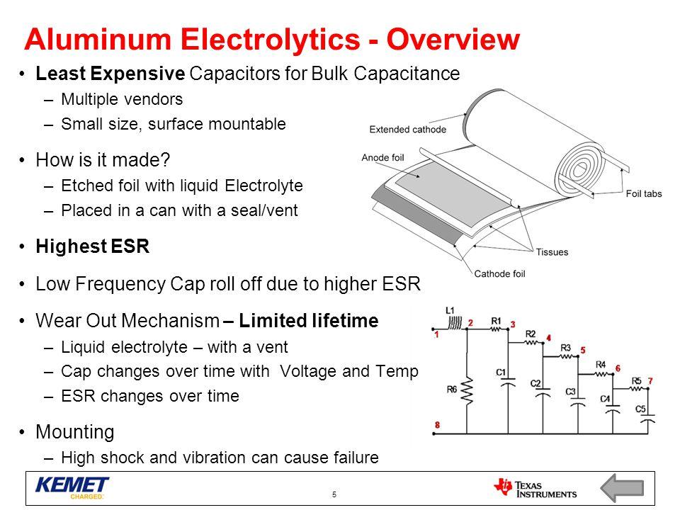Aluminum Electrolytics - Overview