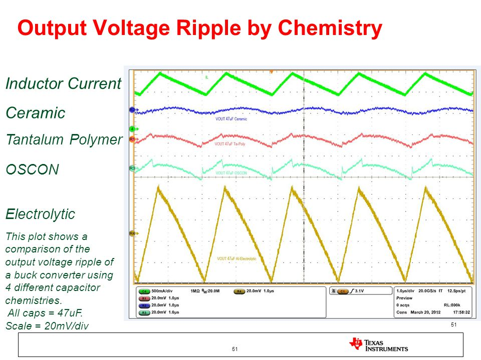 Output Voltage Ripple by Chemistry