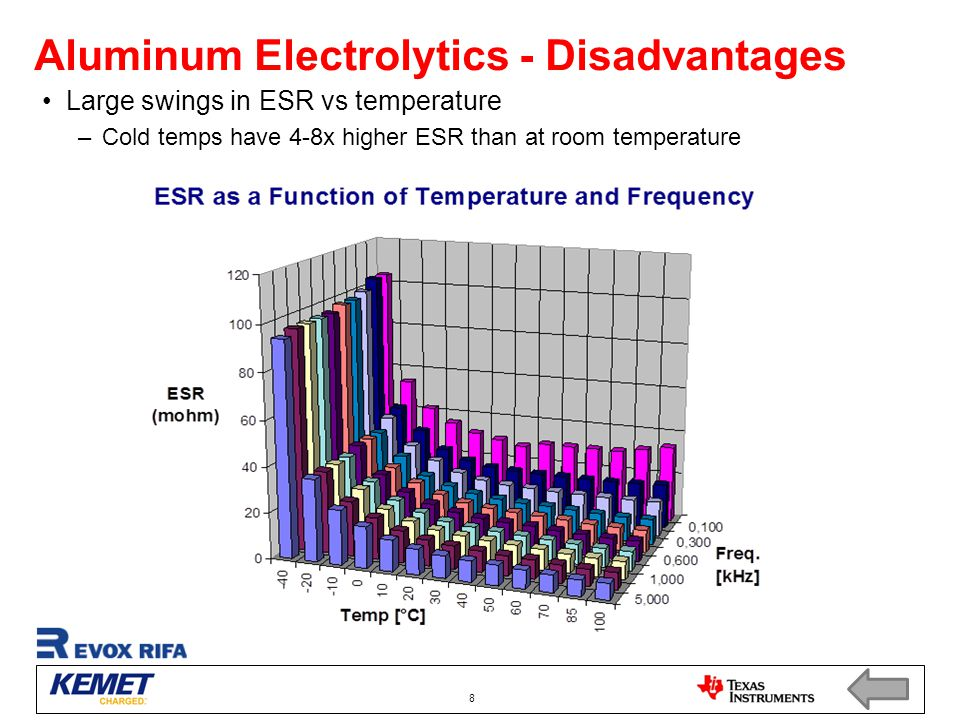 Aluminum Electrolytics - Disadvantages
