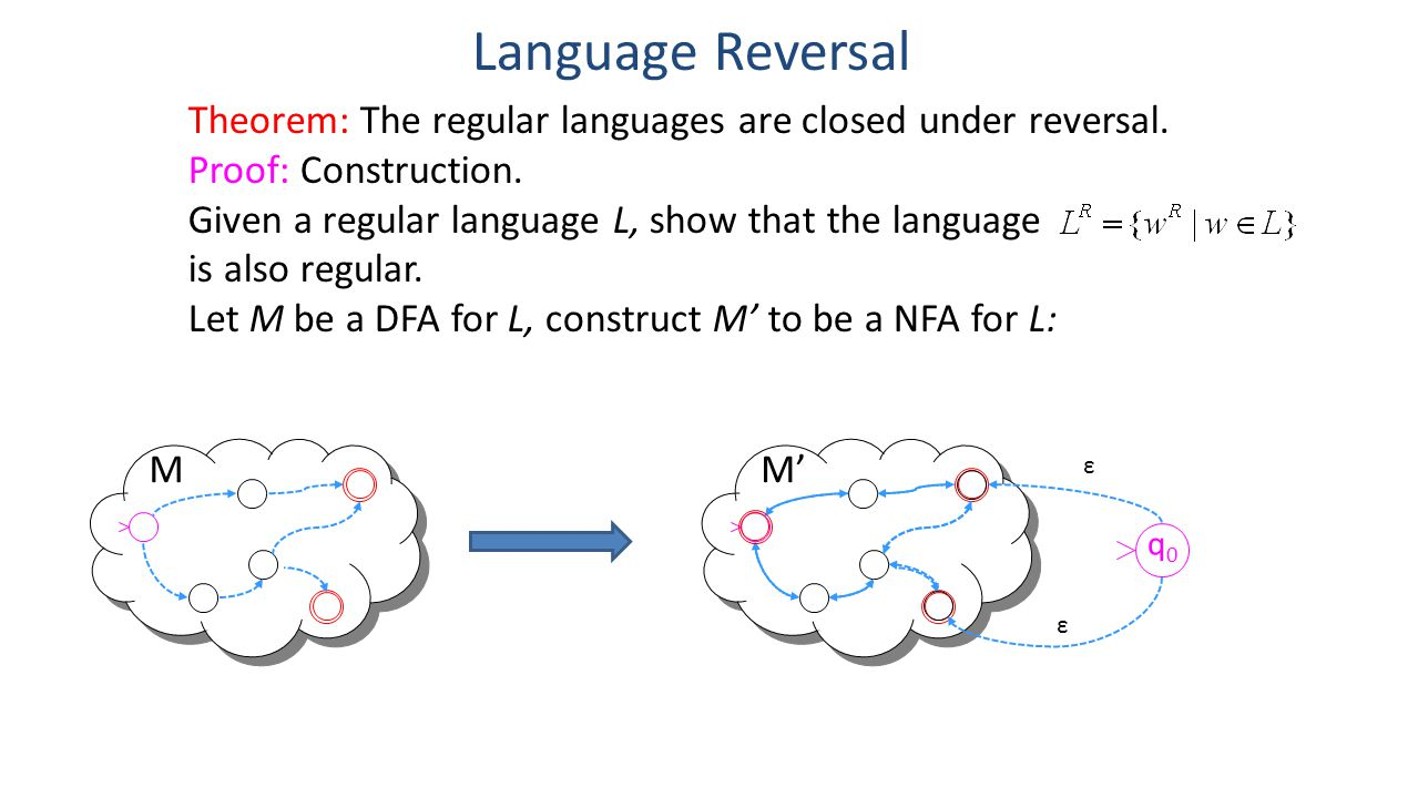 Language Reversal Theorem: The regular languages are closed under reversal. Proof: Construction. Given a regular language L, show that the language.