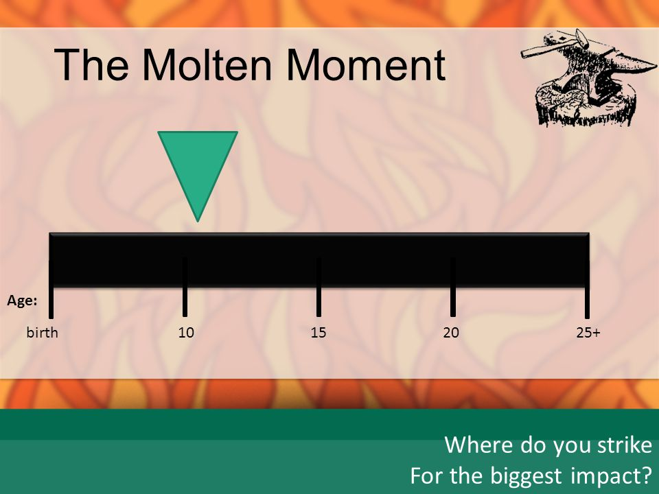 The Molten Moment Where do you strike For the biggest impact birth 15