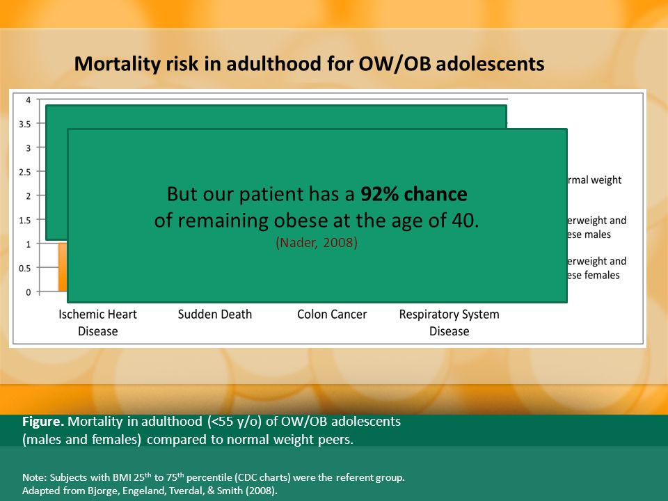 DECREASE Mortality risk in adulthood for OW/OB adolescents