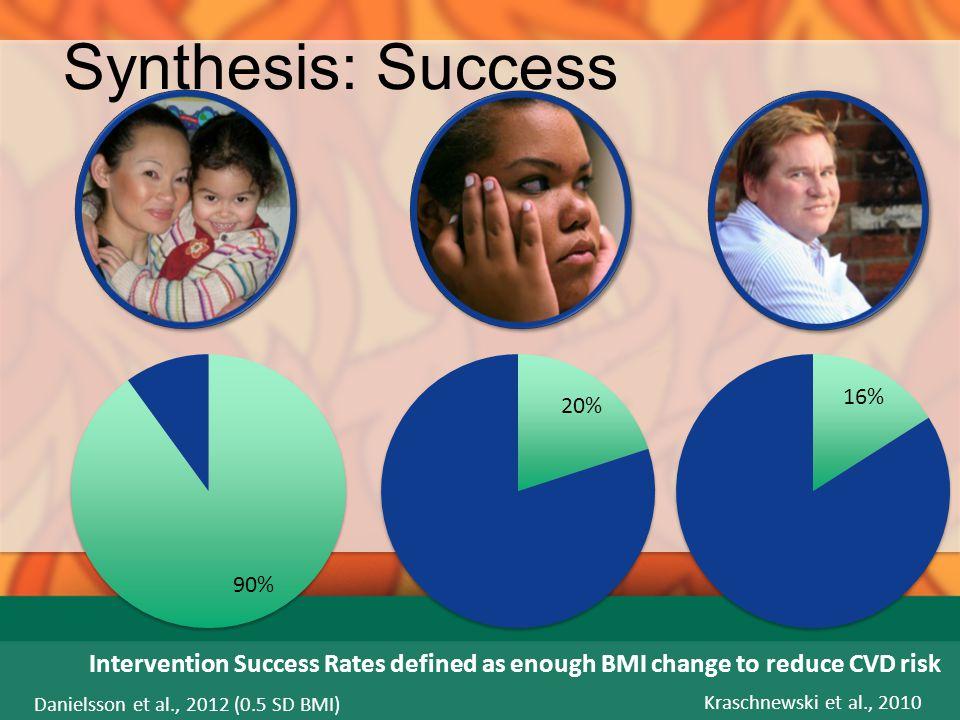 Synthesis: Success Intervention Success Rates defined as enough BMI change to reduce CVD risk. Danielsson et al., 2012 (0.5 SD BMI)