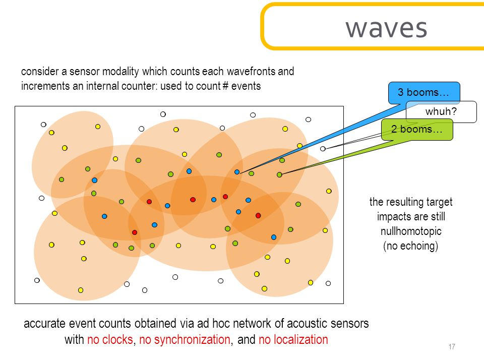 waves consider a sensor modality which counts each wavefronts and. increments an internal counter: used to count # events.