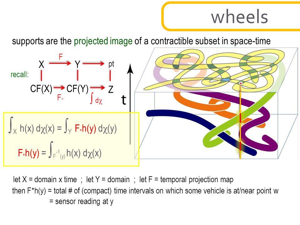 wheels ∫X h(x) dχ(x) = ∫Y F*h(y) dχ(y) ∫ dχ
