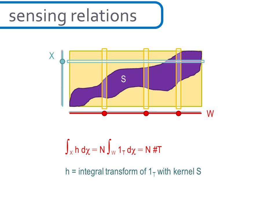 sensing relations ∫X h dχ = N ∫W 1T dχ = N #T X S W