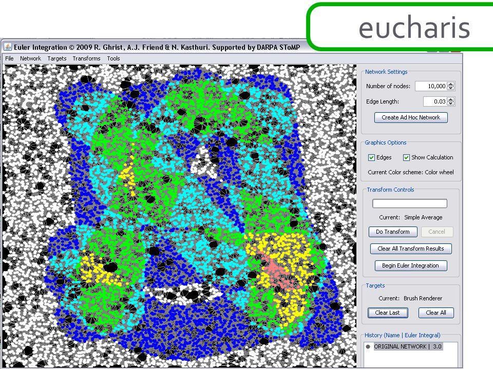 eucharis