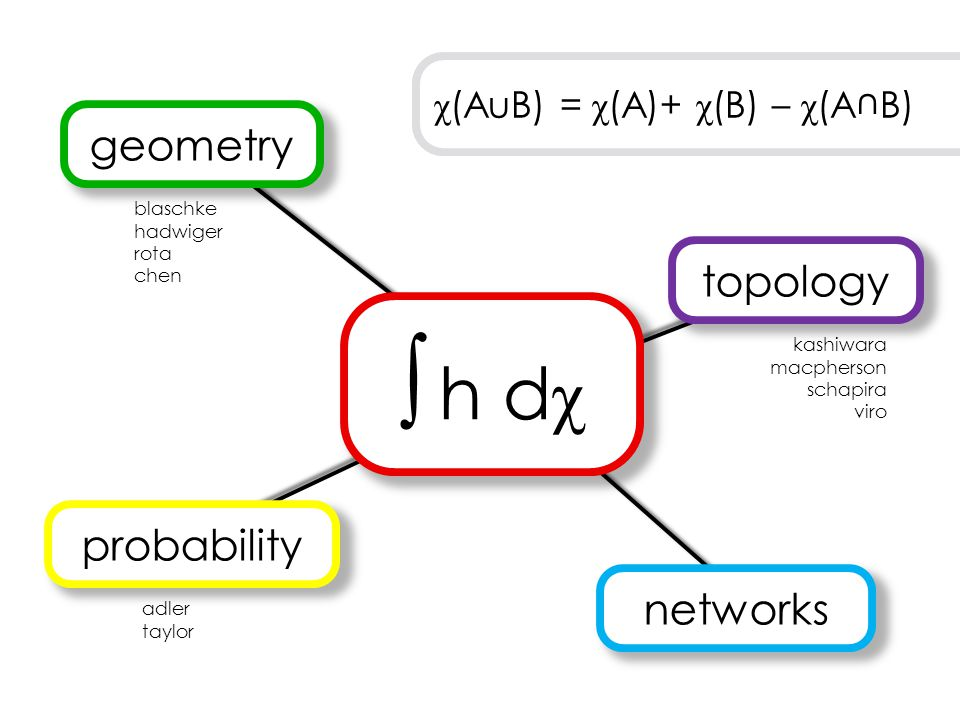 ∫ h dχ geometry topology probability networks