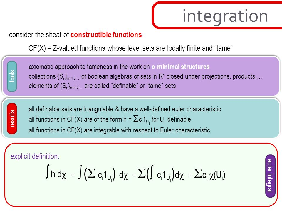 integration consider the sheaf of constructible functions
