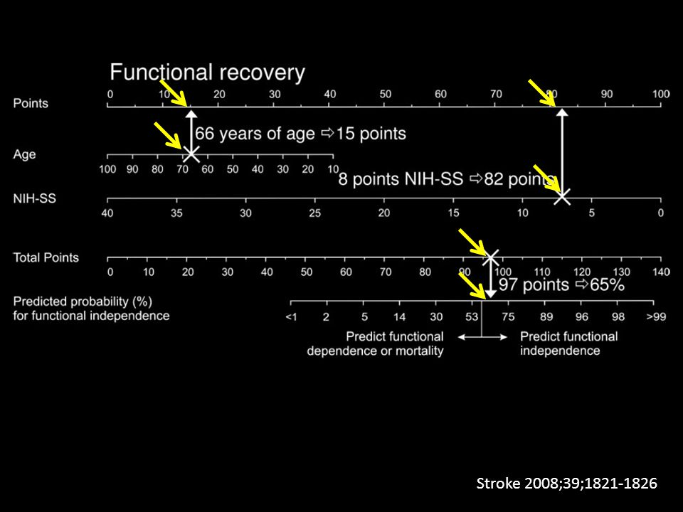 Fortunately, after a while, the authors introduced a normogram which helps to assess the possibility of good outcome without any complex calculations. So, how it works First you find the age of the patient, which corresponds to some points at the first axis. Then, you assess stroke severity which corresponds to some more points at the first axis. Then, you add these points, and you get a sum which corresponds to the possibility of good outcome.