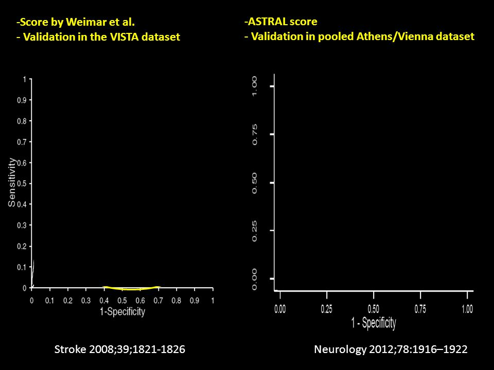 - Validation in the VISTA dataset ASTRAL score