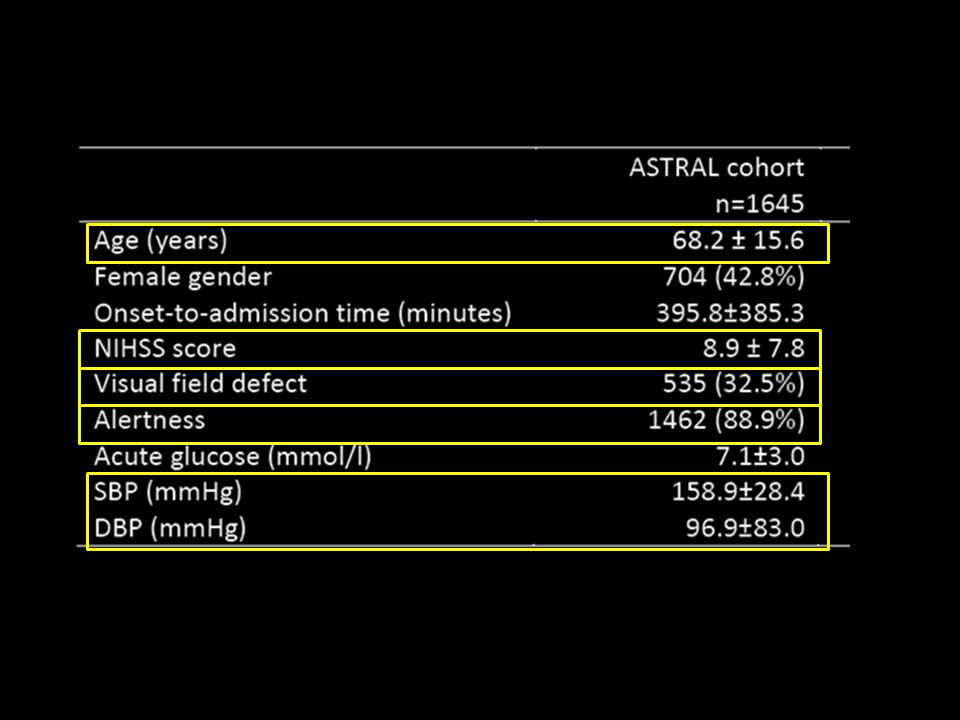 If we have a look at the baseline characteristics of the 16 hundred patients from the ASTRAL registry who were used to develop the score, we can see that their median age was 68 years, their mean NIHSS was 9, 32% of them had a visual defect, 90% of them were fully alert, and their mean BP was 160 over 96.