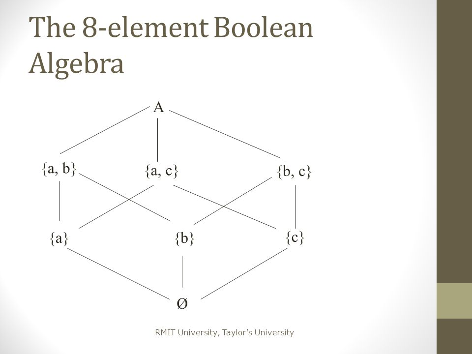 The 8-element Boolean Algebra