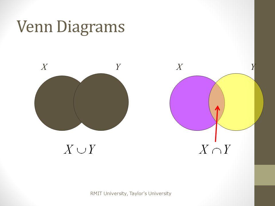 Venn Diagrams X Y X Y