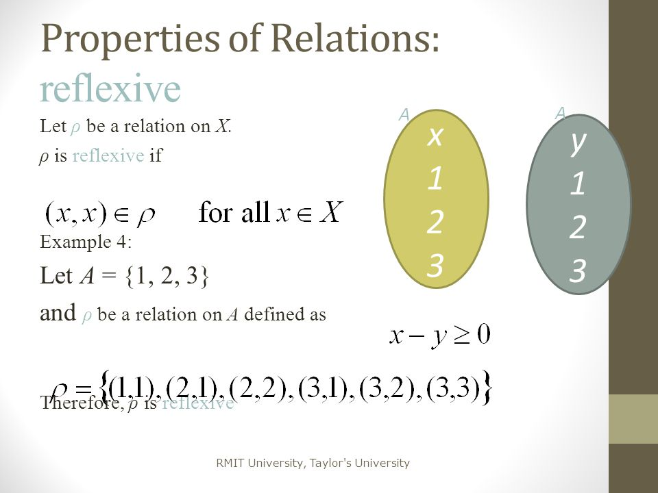 Properties of Relations: reflexive