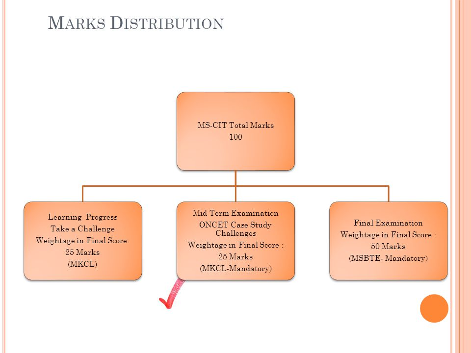 Marks Distribution MS-CIT Total Marks 100 Mid Term Examination