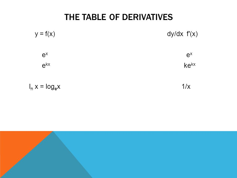 The table of derivatives