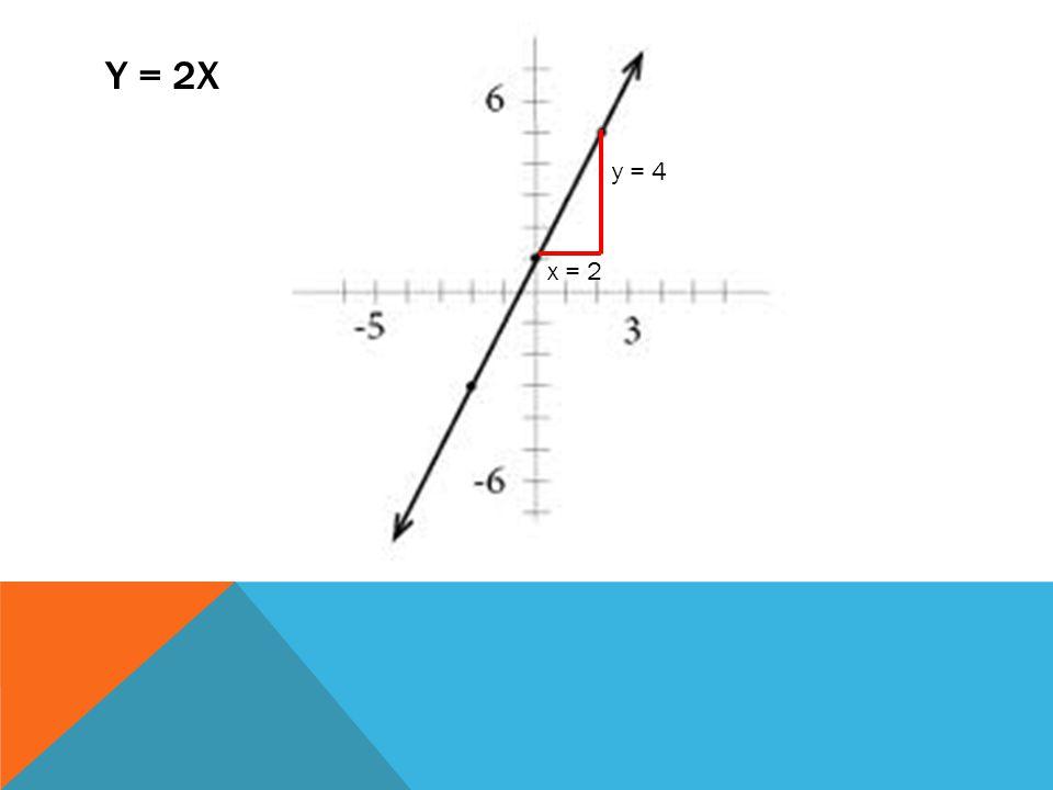 y = 2x y = 4 x = 2