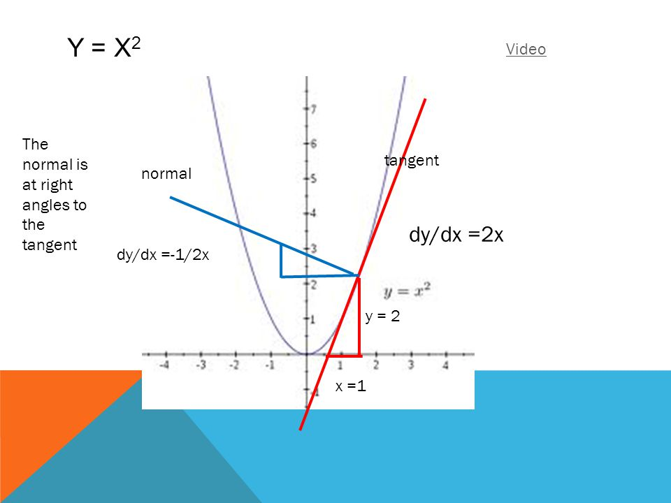 Y = x2 dy/dx =2x Video The normal is at right angles to the tangent