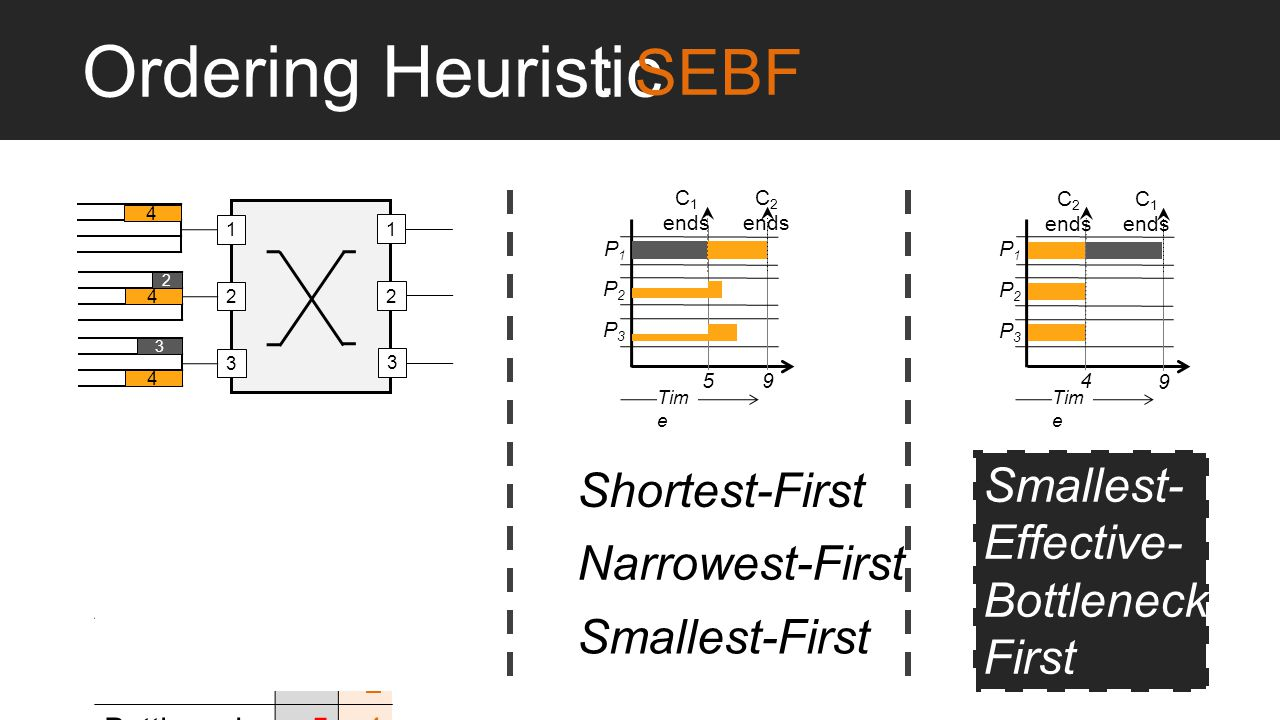 Ordering Heuristic : SEBF Smallest- Shortest-First Effective-