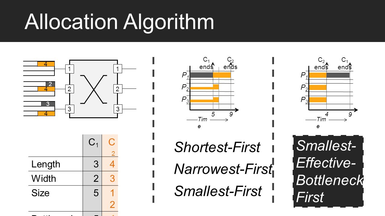 Ordering Heuristic Allocation Algorithm : SEBF Smallest-