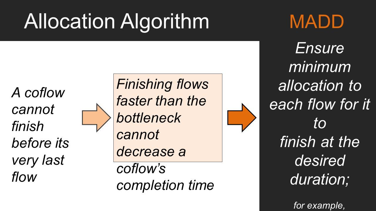 Allocation Algorithm MADD