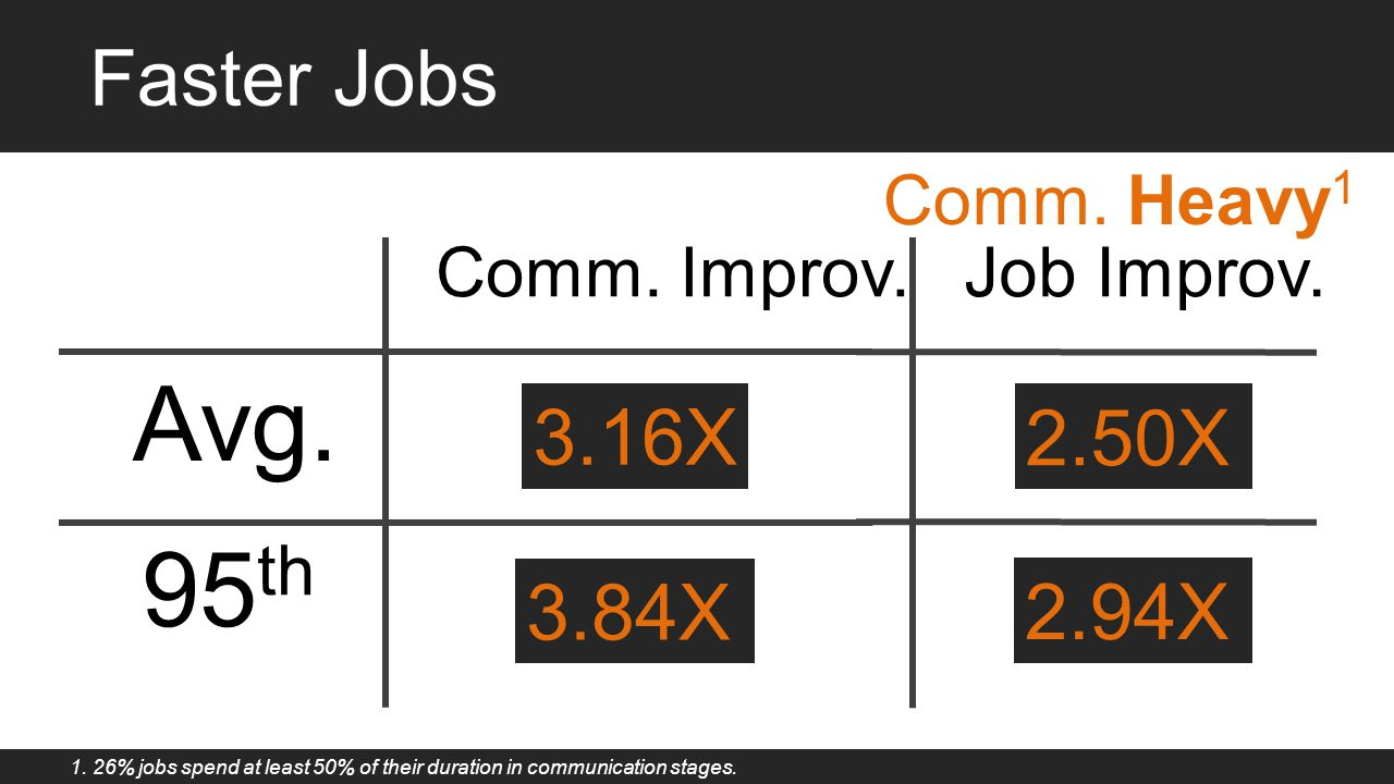 Avg. 95th Faster Jobs 3.16X 1.85X 2.50X 1.25X 3.84X 1.74X 2.94X 1.15X