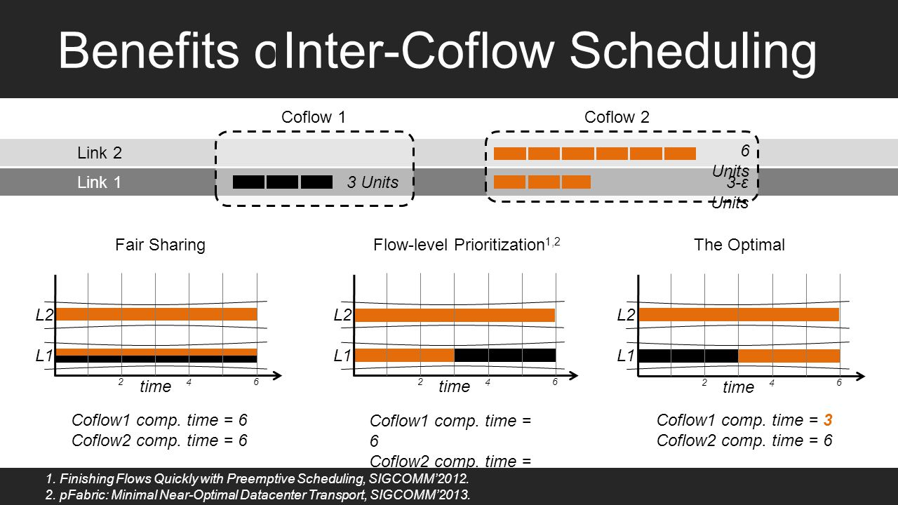 Inter-Coflow Scheduling