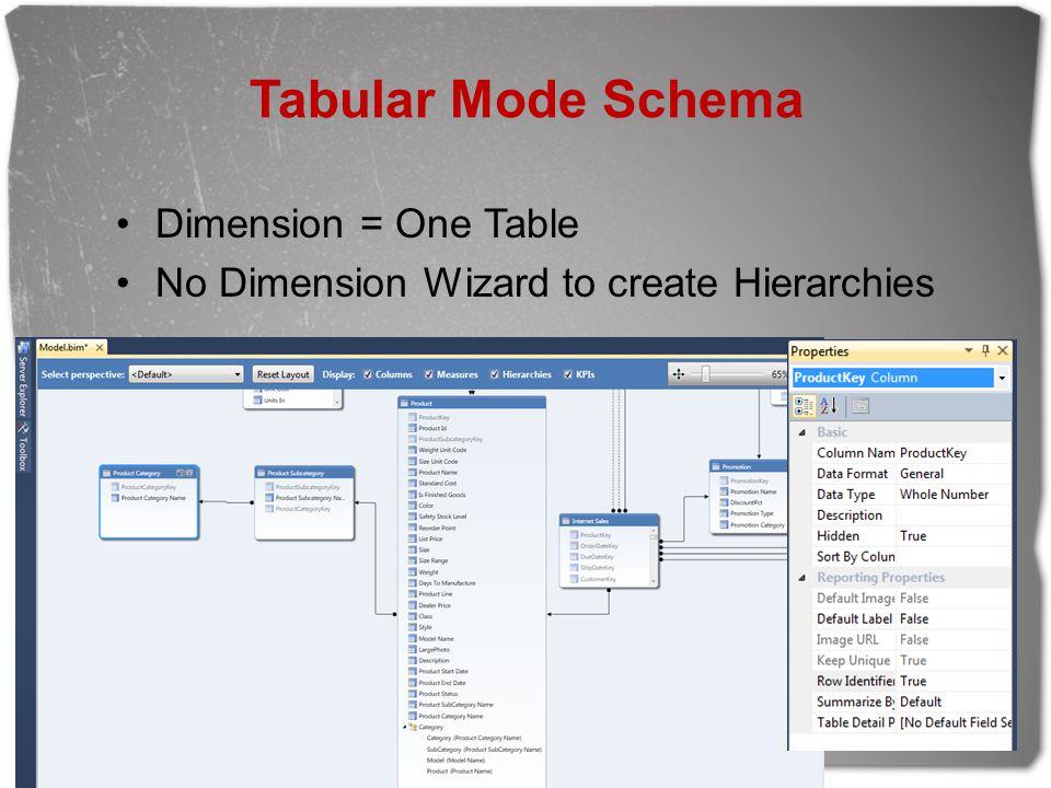 Tabular Mode Schema Dimension = One Table