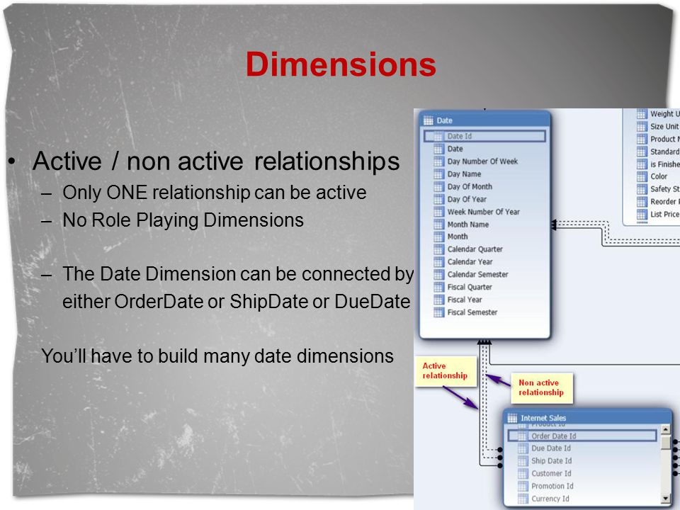 Dimensions Active / non active relationships