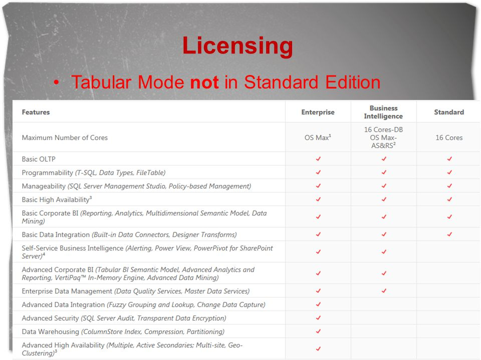 Licensing Tabular Mode not in Standard Edition