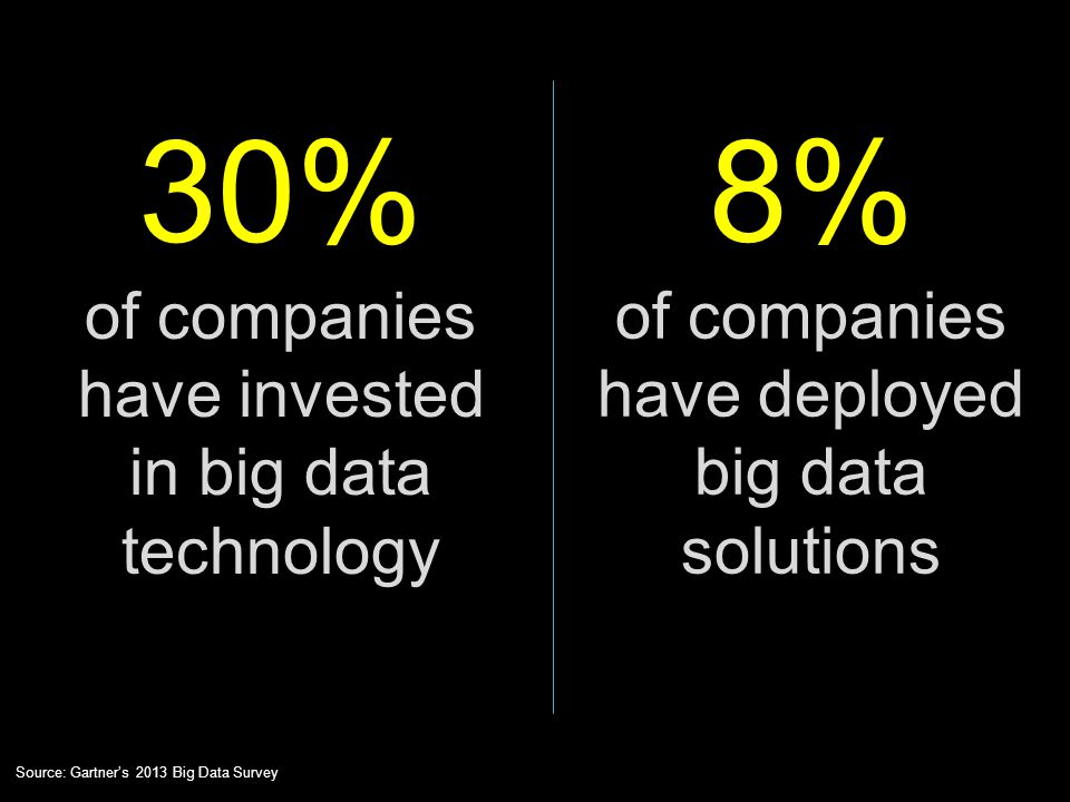 30% 8% of companies have invested in big data technology