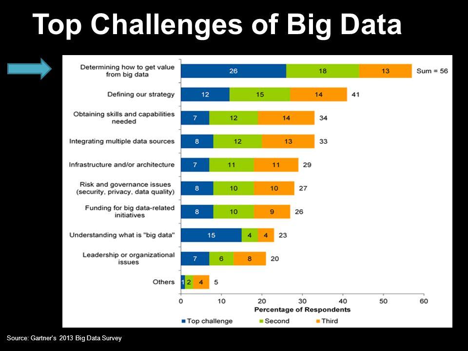 Top Challenges of Big Data