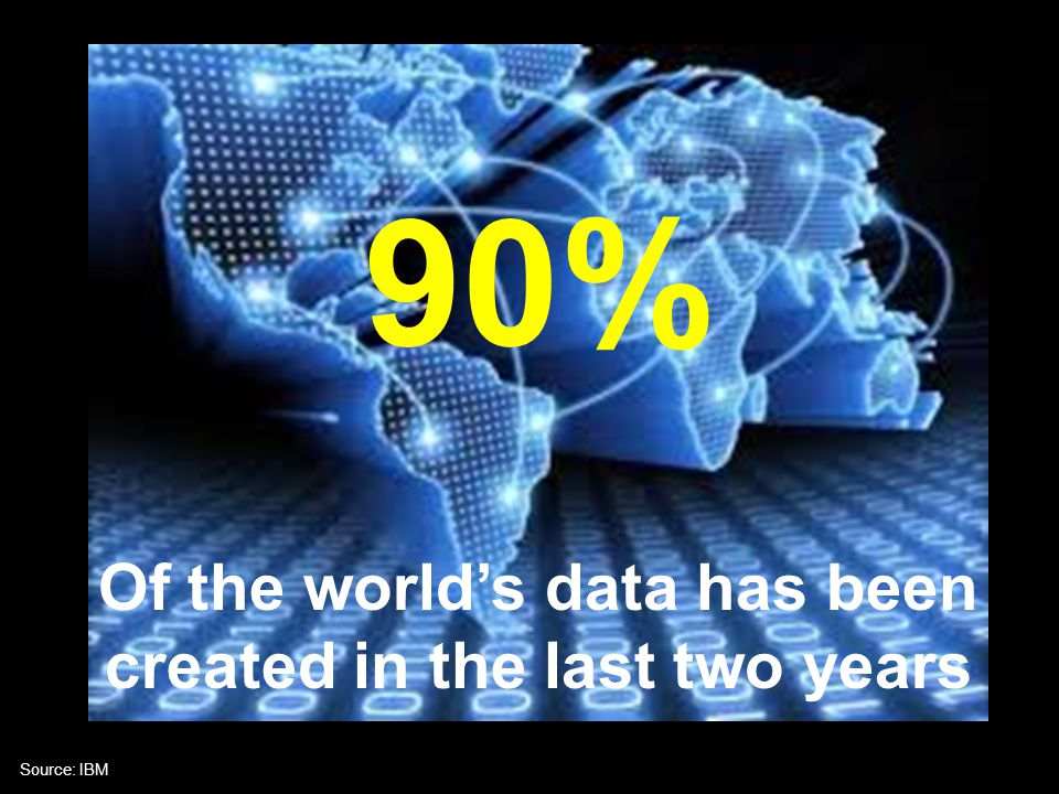 Of the world's data has been created in the last two years