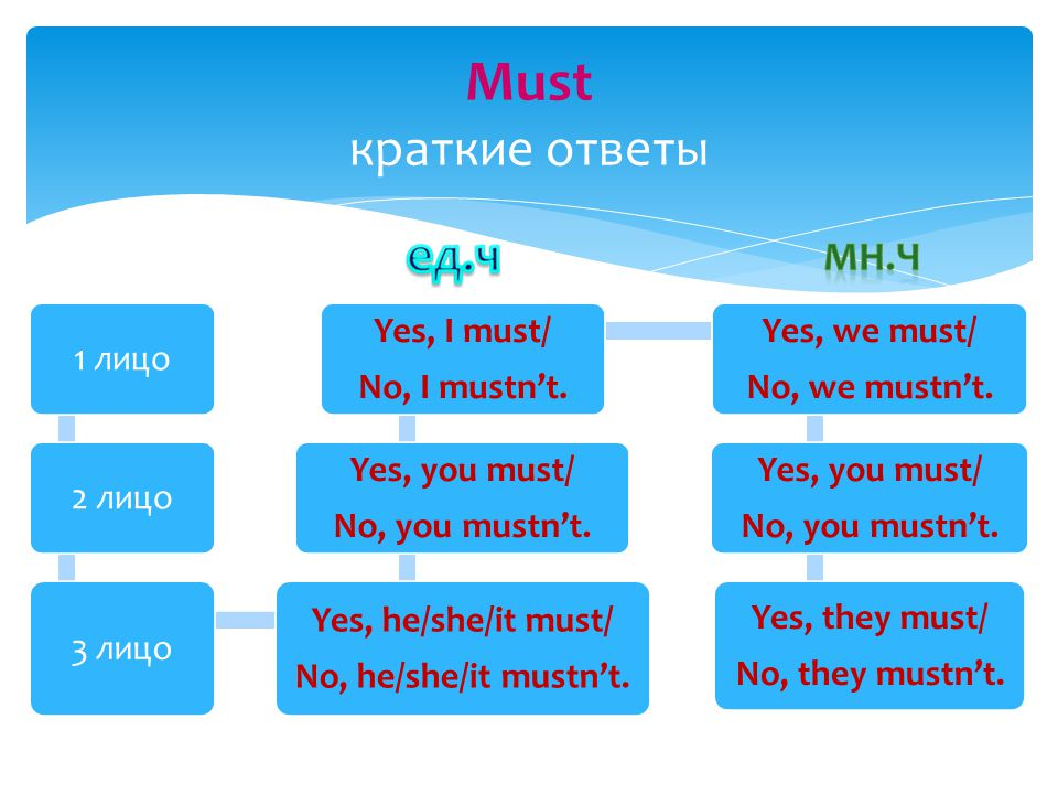 Must краткие ответы 1 лицо 2 лицо 3 лицо Yes, he/she/it must/