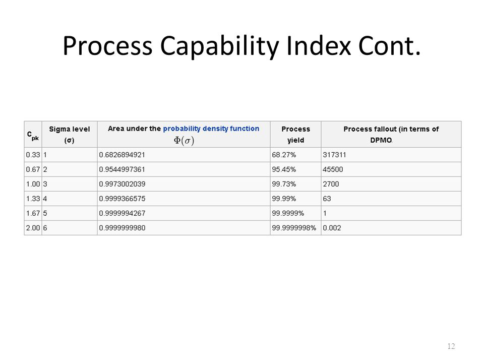 Process Capability Index Cont.