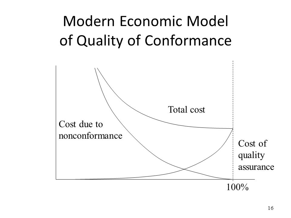 Modern Economic Model of Quality of Conformance