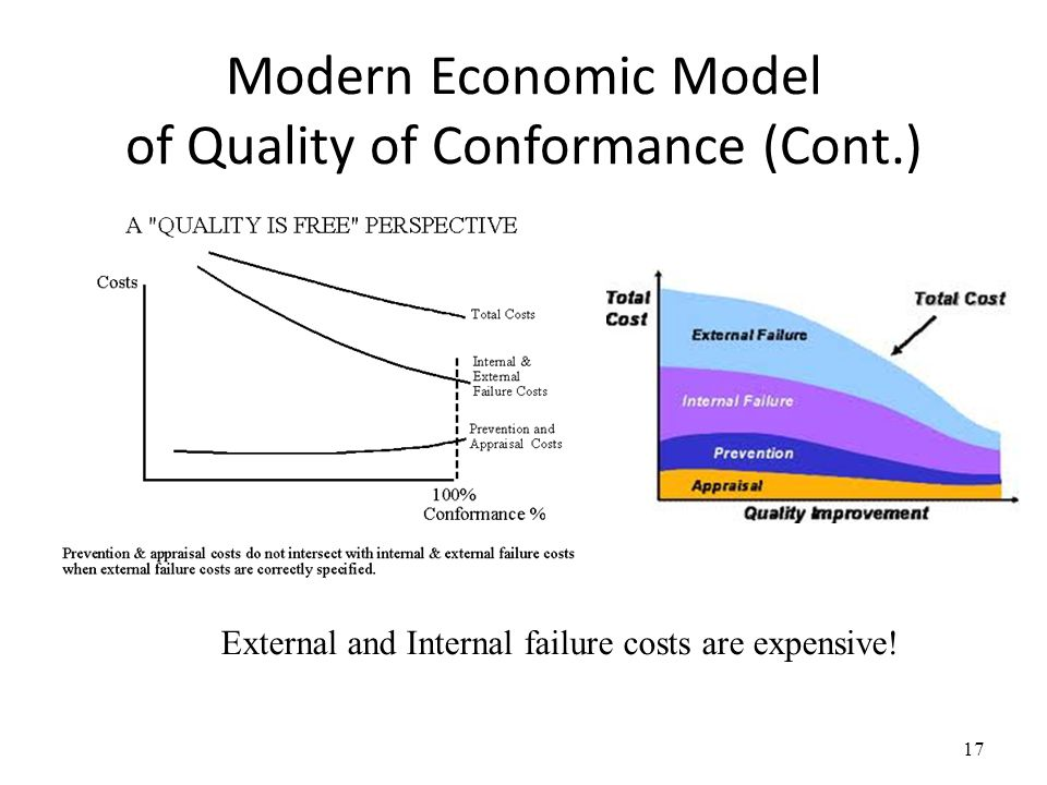 Modern Economic Model of Quality of Conformance (Cont.)