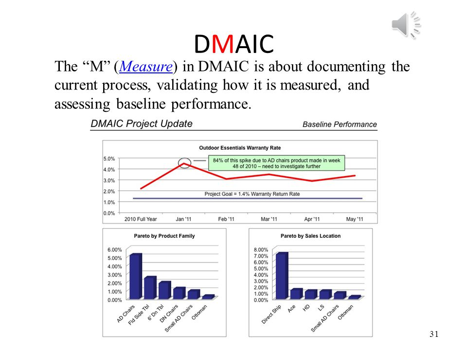 DMAIC The M (Measure) in DMAIC is about documenting the current process, validating how it is measured, and assessing baseline performance.