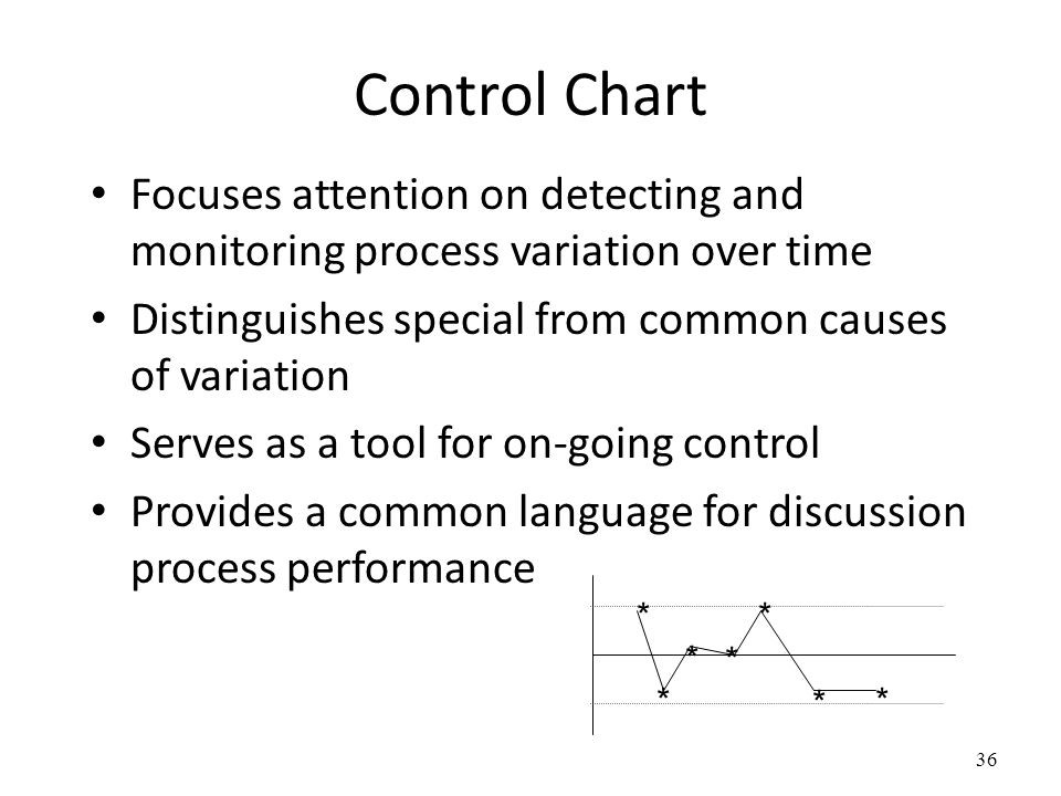 Control Chart Focuses attention on detecting and monitoring process variation over time. Distinguishes special from common causes of variation.