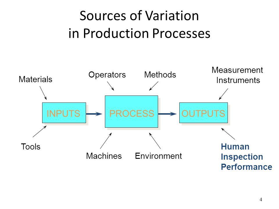 Sources of Variation in Production Processes