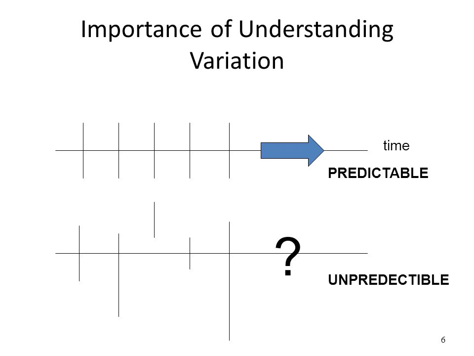 Importance of Understanding Variation