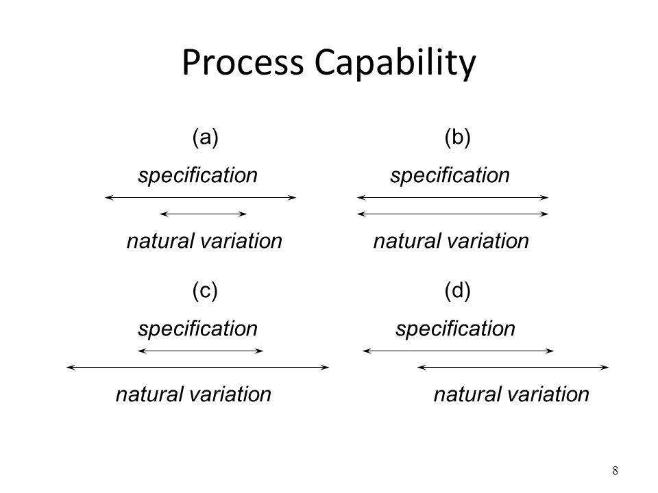 Process Capability specification natural variation (a) (b) (c) (d)